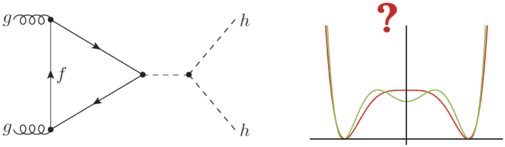 Higgs pair production