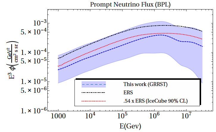 The prompt neutrino flux at IceCube